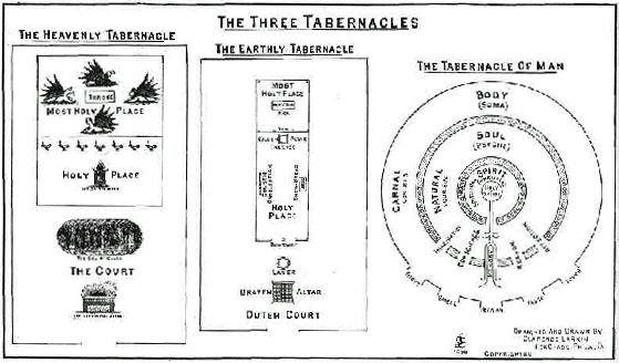 three_tabernacles
